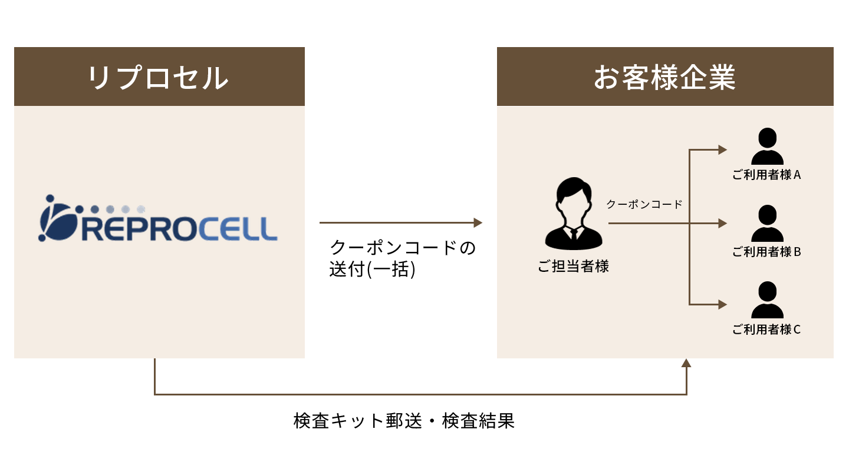 リプロセル企業向けPCR検査